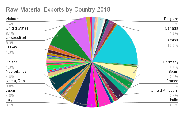 Raw Material Exports by Country