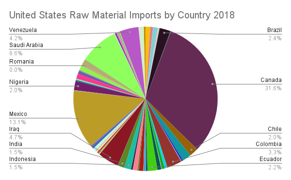 United States Raw Material Imports